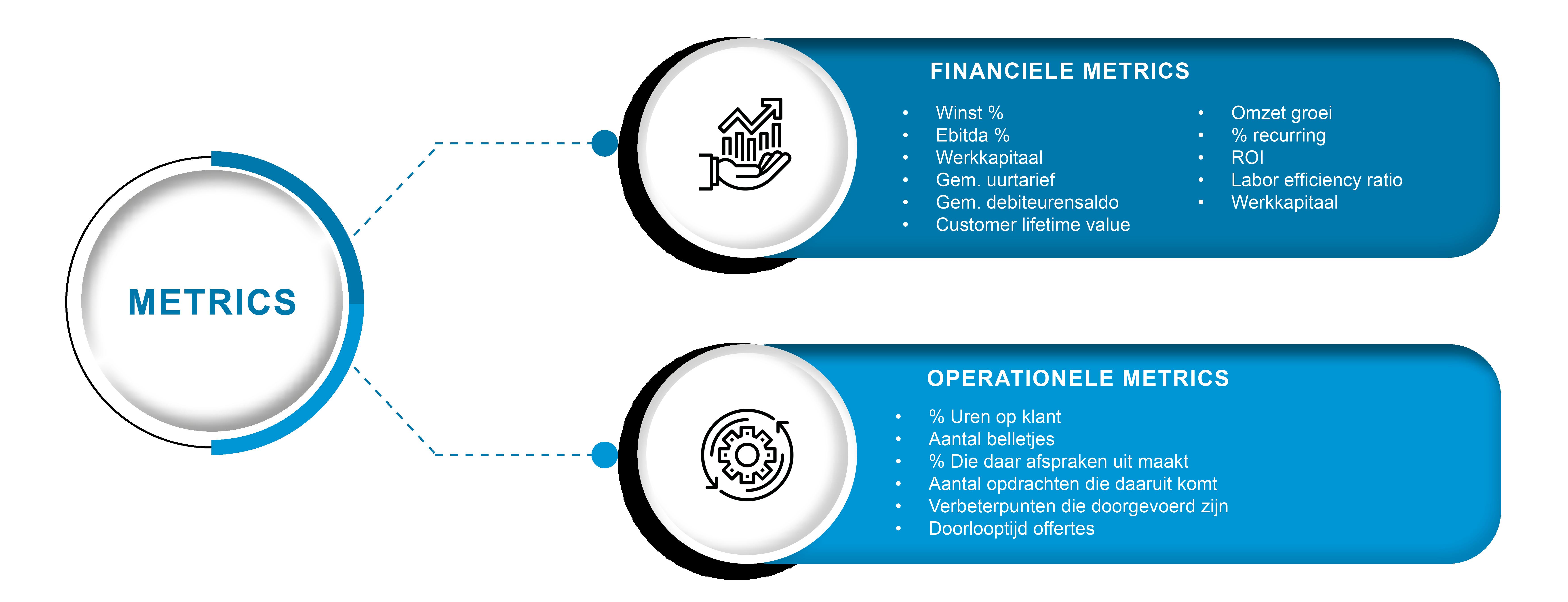 KPI metrics - Olivier Zeestraten